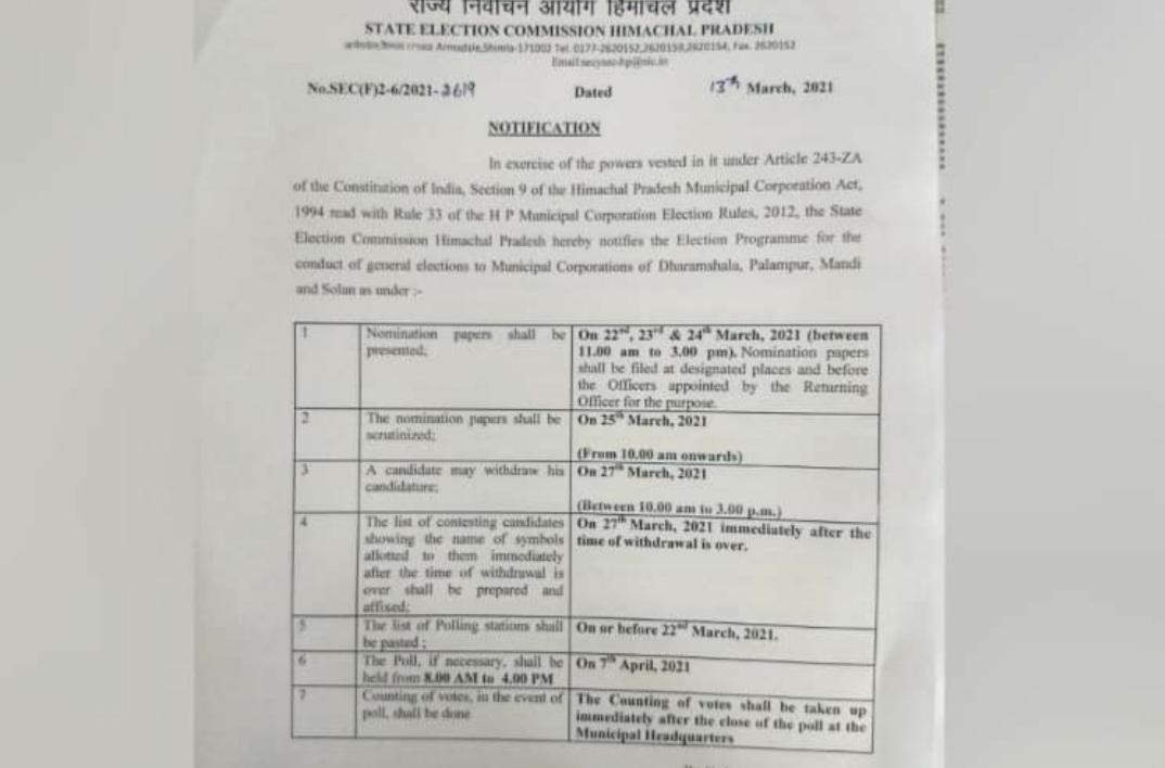 हिमाचल : नगर निगम चुनावों की अधिसूचना जारी, वोटिंग 7 अप्रैल को होगी,